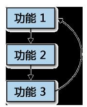 App Inventor编程教程-第21课-循环-少儿编程教育网
