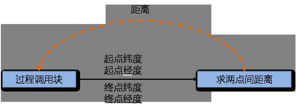 App Inventor编程教程-第22课-定义过程与代码复用-少儿编程教育网
